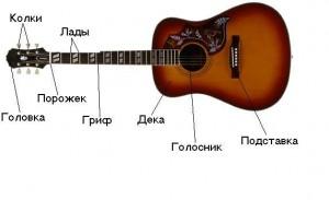 Как научиться игре на гитаре?